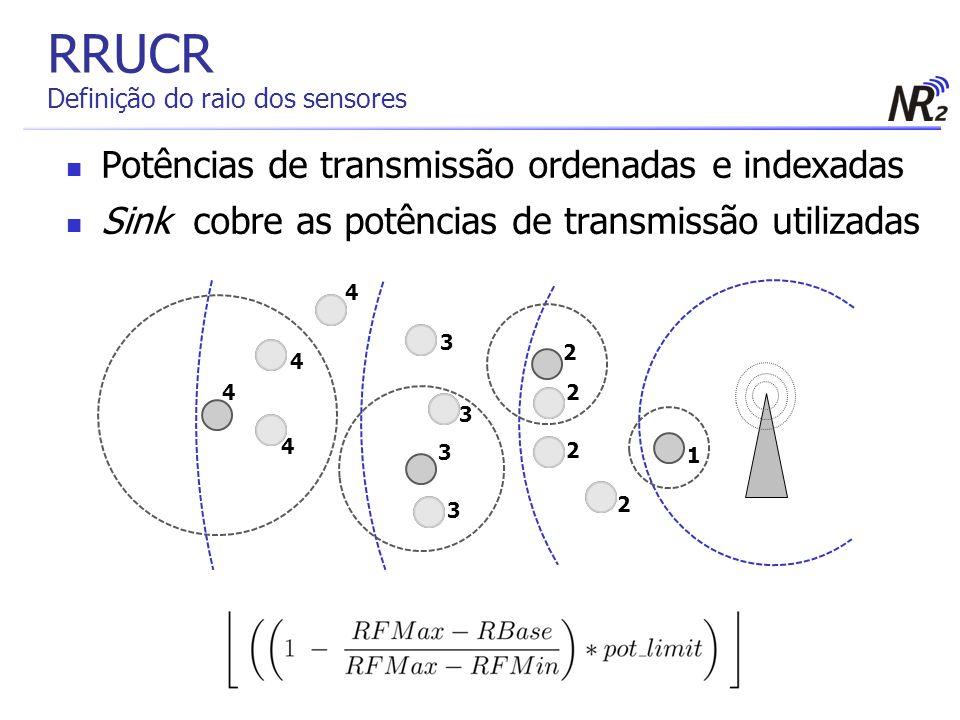 RRUCR Definição do raio dos sensores Potências de transmissão ordenadas e indexadas Sink cobre as potências de transmissão utilizadas 1 2 2 2 2 3 3 3