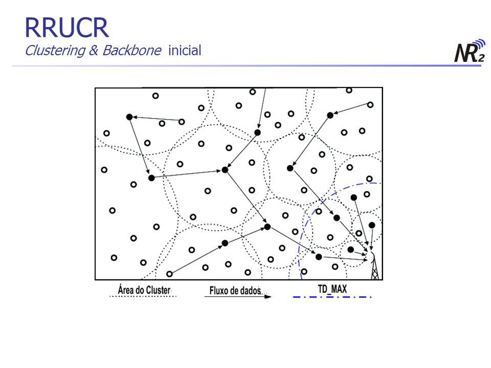 RRUCR Clustering & Backbone inicial Clustering Clusters proporcionais à sua ditância até a base Mitigar o afunilamento das rotas, o Hot Spot Backbone