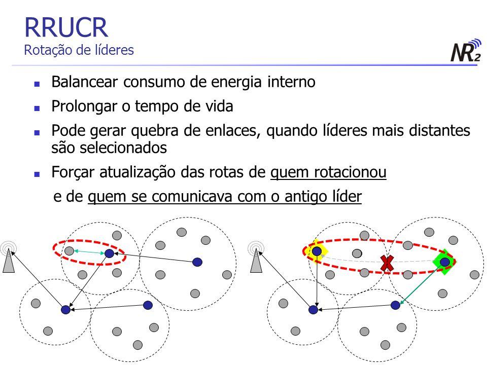 RRUCR Rotação de líderes Balancear consumo de energia interno Prolongar o tempo de vida Pode gerar quebra de enlaces, quando líderes mais distantes sã