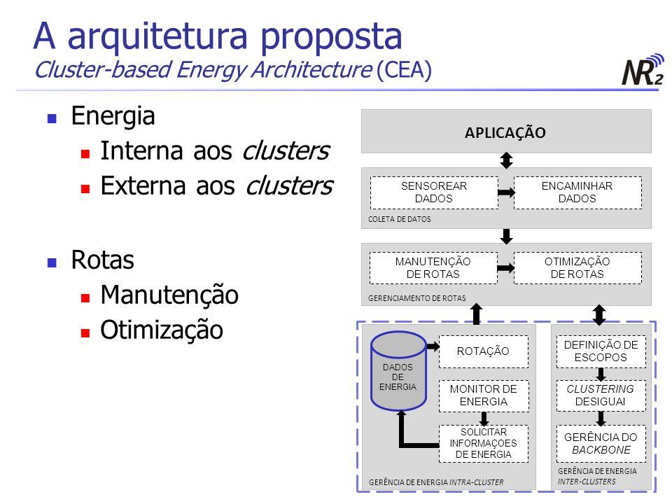 A arquitetura proposta Cluster-based Energy Architecture (CEA) OTIMIZAÇÃO DE ROTAS MANUTENÇÃO DE ROTAS GERENCIAMENTO DE ROTAS APLICAÇÃO ENCAMINHAR DAD