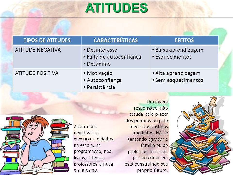 ATITUDES TIPOS DE ATITUDESCARACTERÍSTICASEFEITOS ATITUDE NEGATIVA Desinteresse Falta de autoconfiança Desânimo Baixa aprendizagem Esquecimentos ATITUD