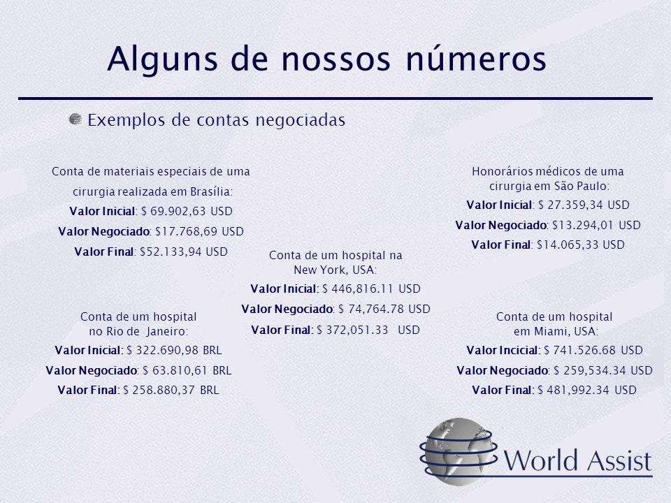 Alguns de nossos números Exemplos de contas negociadas Conta de um hospital no Rio de Janeiro: Valor Inicial: $ 322.690,98 BRL Valor Negociado: $ 63.810,61 BRL Valor Final: $ 258.880,37 BRL Honorários médicos de uma cirurgia em São Paulo: Valor Inicial: $ 27.359,34 USD Valor Negociado: $13.294,01 USD Valor Final: $14.065,33 USD Conta de materiais especiais de uma cirurgia realizada em Brasília: Valor Inicial: $ 69.902,63 USD Valor Negociado: $17.768,69 USD Valor Final: $52.133,94 USD Conta de um hospital em Miami, USA: Valor Incicial: $ 741.526.68 USD Valor Negociado: $ 259,534.34 USD Valor Final: $ 481,992.34 USD Conta de um hospital na New York, USA: Valor Inicial: $ 446,816.11 USD Valor Negociado: $ 74,764.78 USD Valor Final: $ 372,051.33 USD
