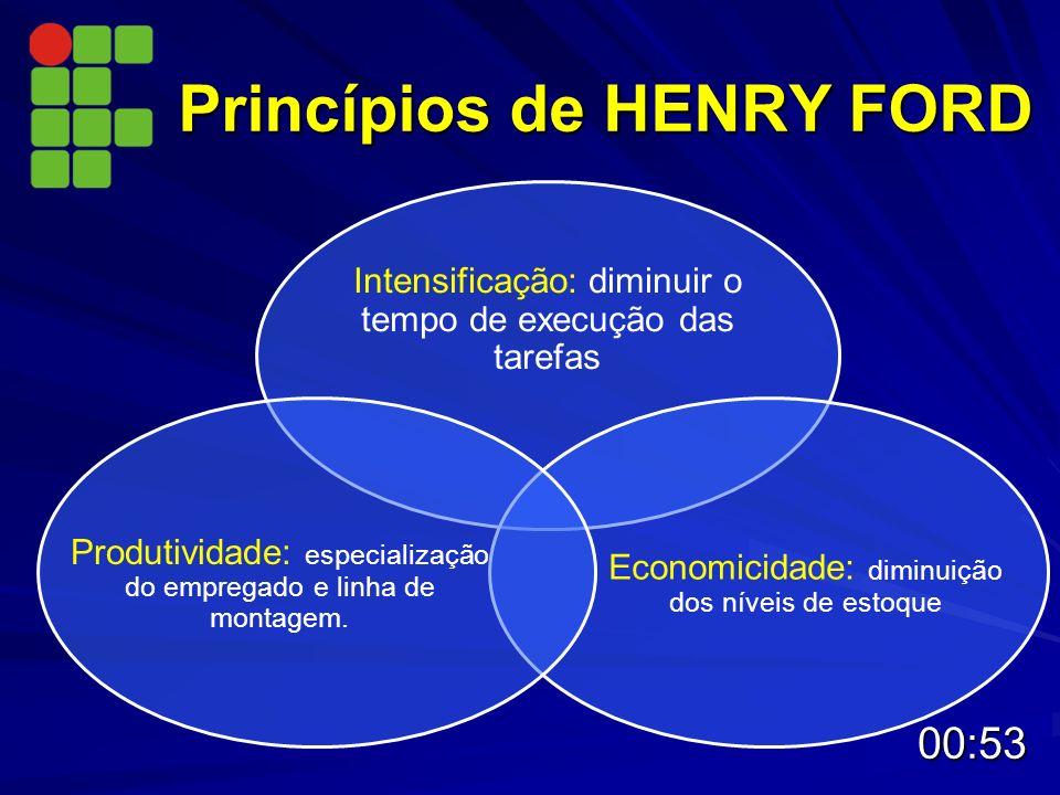 Princípios de HENRY FORD Intensificação: diminuir o tempo de execução das tarefas Economicidade: diminuição dos níveis de estoque Produtividade: espec
