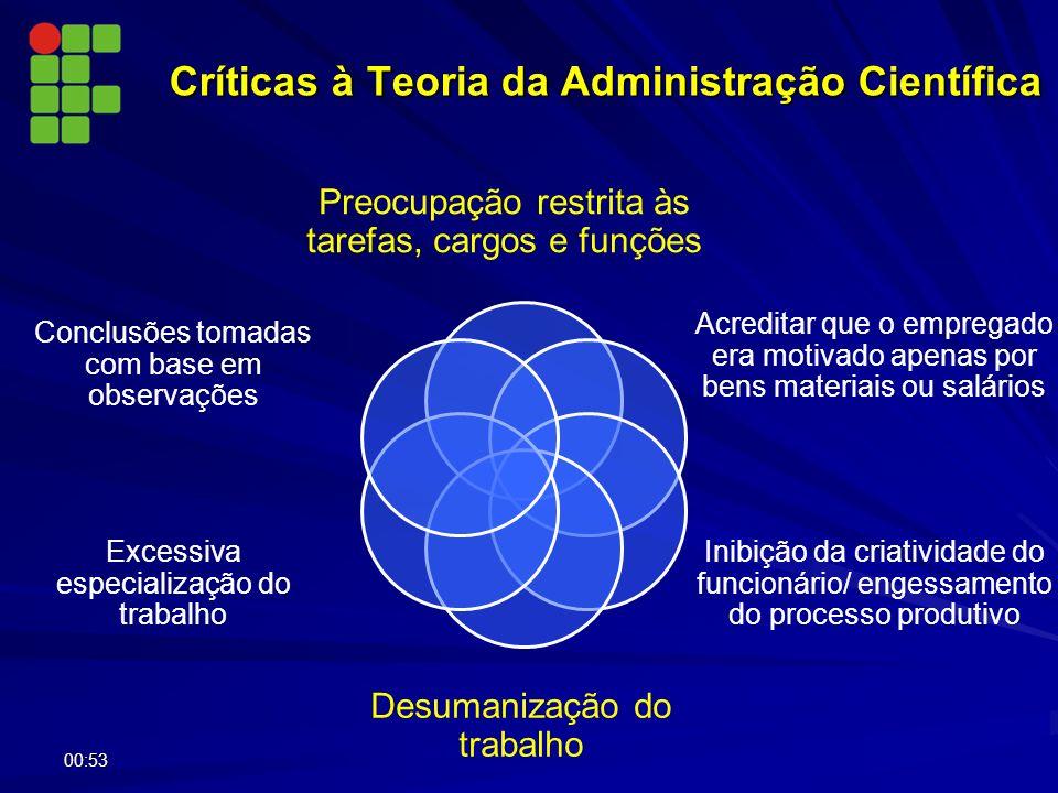 Críticas à Teoria da Administração Científica Preocupação restrita às tarefas, cargos e funções Acreditar que o empregado era motivado apenas por bens