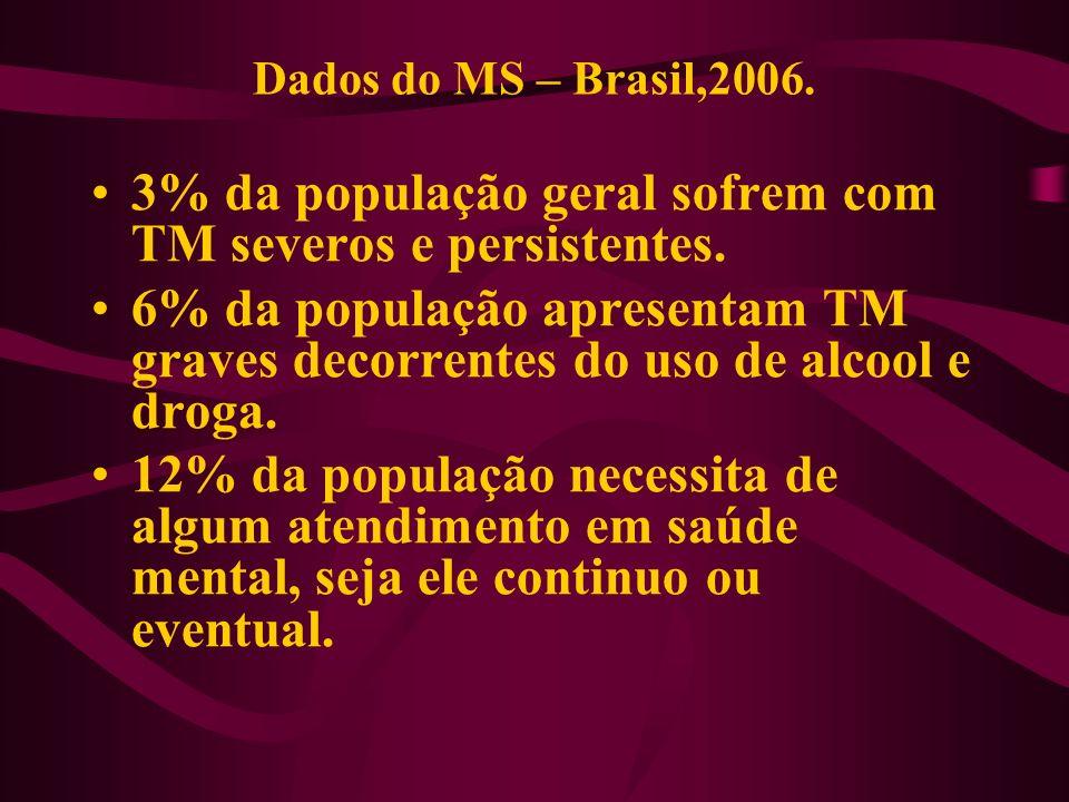 Projetando estes dados para o município de Porto Velho, considerando 428.527 habs (IBGE, 2010): 12.856 pessoas com TM severas e persistentes.