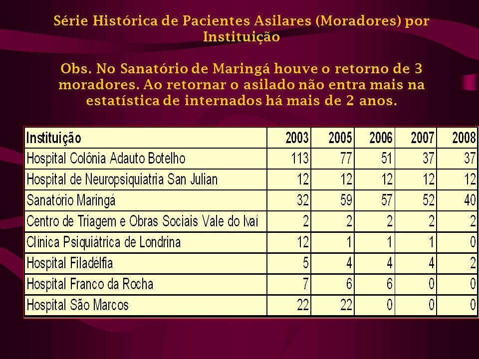 Serviços Residenciais Terapêuticos do Paraná – 01/09/2008 * A Secretaria Municipal da Saúde Maringá implantou a 2ª SRT em dezembro 2008.