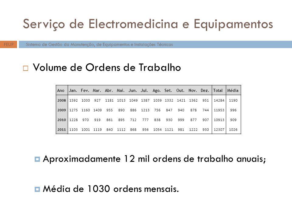 Serviço de Electromedicina e Equipamentos Volume de Ordens de Trabalho Aproximadamente 12 mil ordens de trabalho anuais; Média de 1030 ordens mensais.