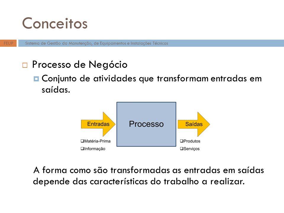 Conceitos Processo de Negócio Conjunto de atividades que transformam entradas em saídas. A forma como são transformadas as entradas em saídas depende
