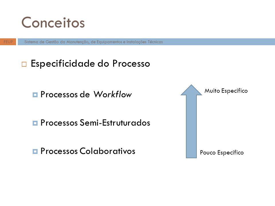 Conceitos Especificidade do Processo Processos de Workflow Processos Semi-Estruturados Processos Colaborativos Sistema de Gestão da Manutenção, de Equipamentos e Instalações TécnicasFEUP Muito Específico Pouco Específico