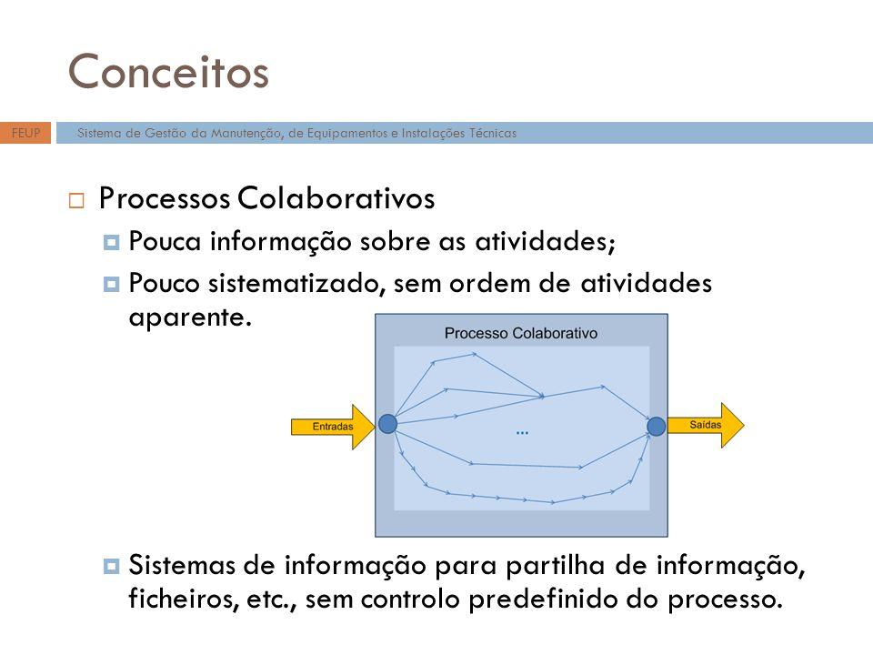 Conceitos Processos Colaborativos Pouca informação sobre as atividades; Pouco sistematizado, sem ordem de atividades aparente. Sistemas de informação