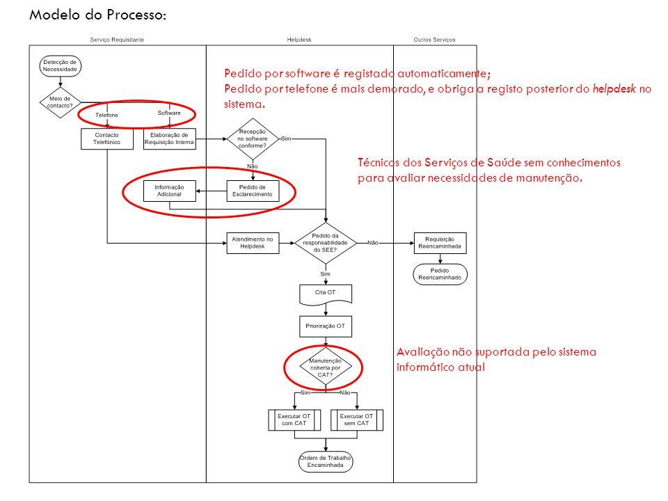 Modelo do Processo: Pedido por software é registado automaticamente; Pedido por telefone é mais demorado, e obriga a registo posterior do helpdesk no