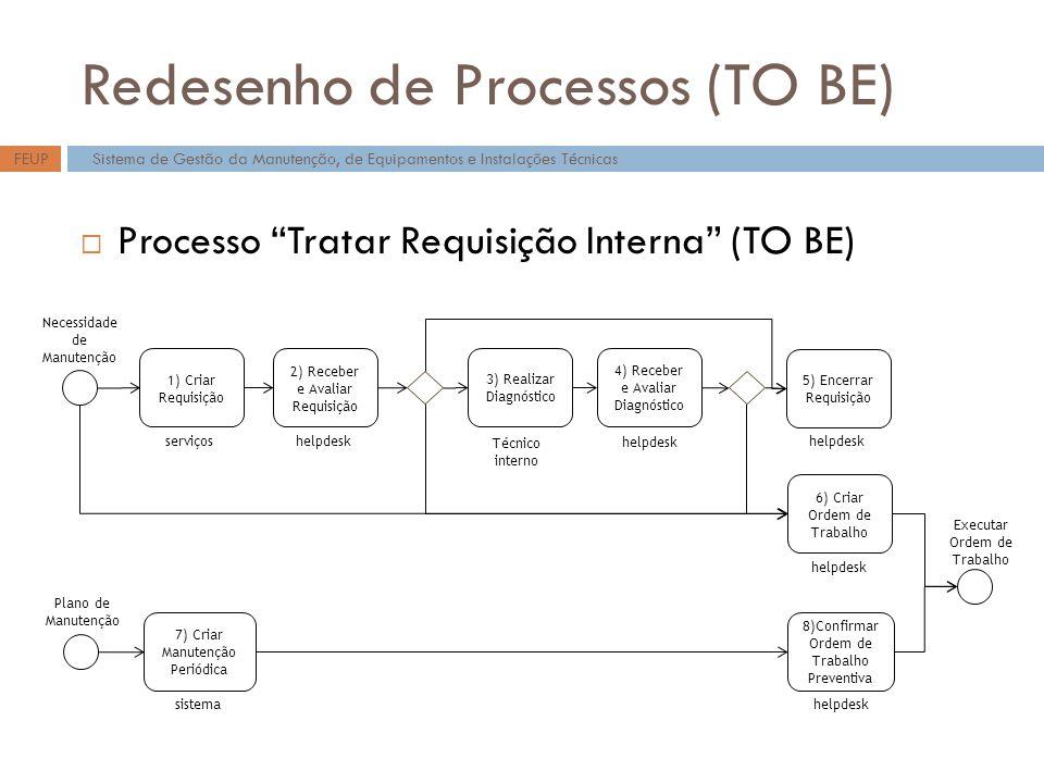 Redesenho de Processos (TO BE) Sistema de Gestão da Manutenção, de Equipamentos e Instalações TécnicasFEUP Processo Tratar Requisição Interna (TO BE) 1) Criar Requisição 2) Receber e Avaliar Requisição 3) Realizar Diagnóstico 4) Receber e Avaliar Diagnóstico 5) Encerrar Requisição 6) Criar Ordem de Trabalho serviçoshelpdesk Técnico interno helpdesk 7) Criar Manutenção Periódica sistema 8)Confirmar Ordem de Trabalho Preventiva helpdesk Plano de Manutenção Necessidade de Manutenção Executar Ordem de Trabalho