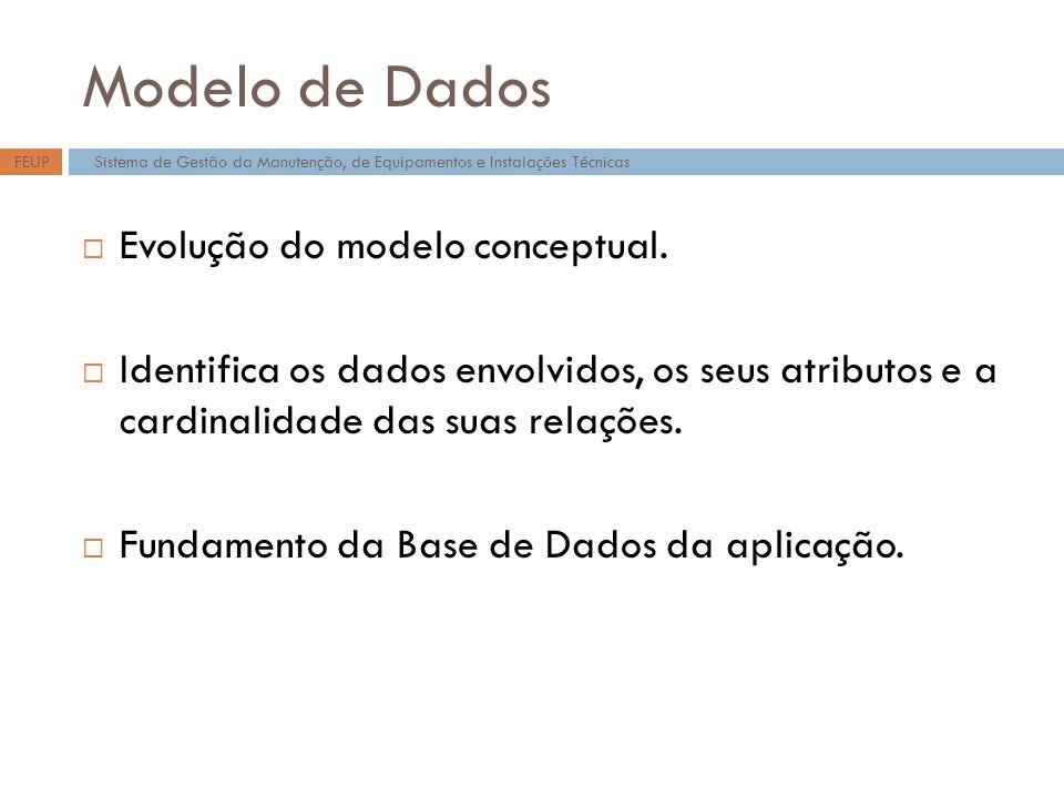 Modelo de Dados Evolução do modelo conceptual. Identifica os dados envolvidos, os seus atributos e a cardinalidade das suas relações. Fundamento da Ba