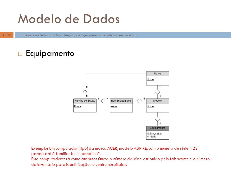 Modelo de Dados Equipamento Sistema de Gestão da Manutenção, de Equipamentos e Instalações TécnicasFEUP Exemplo: Um computador (tipo) da marca ACER, modelo ASPIRE, com o número de série 123 pertencerá à família da Informática.