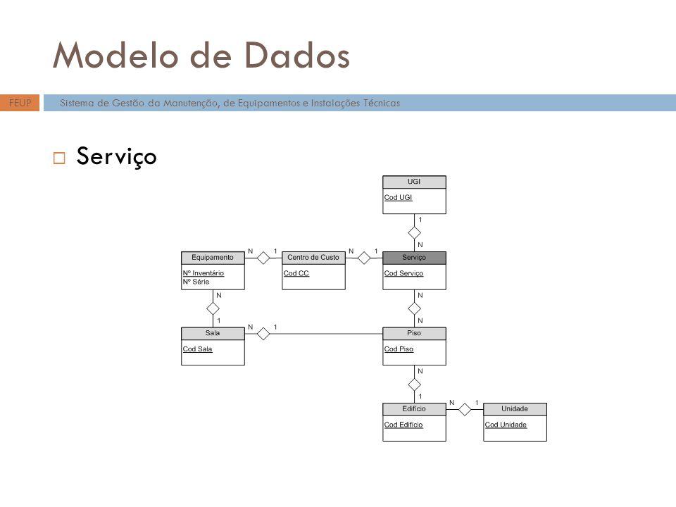 Modelo de Dados Serviço Sistema de Gestão da Manutenção, de Equipamentos e Instalações TécnicasFEUP