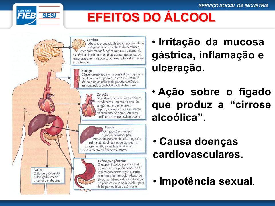 EFEITOS DO ÁLCOOL Irritação da mucosa gástrica, inflamação e ulceração. Ação sobre o fígado que produz a cirrose alcoólica. Causa doenças cardiovascul