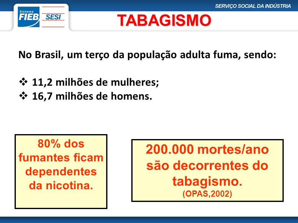 TABAGISMO TABAGISMO No Brasil, um terço da população adulta fuma, sendo: 11,2 milhões de mulheres; 16,7 milhões de homens. 80% dos fumantes ficam depe