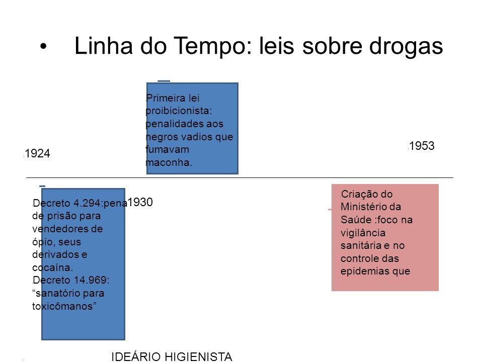 Linha do Tempo: leis sobre drogas l Decreto 4.294:pena de prisão para vendedores de ópio, seus derivados e cocaína.