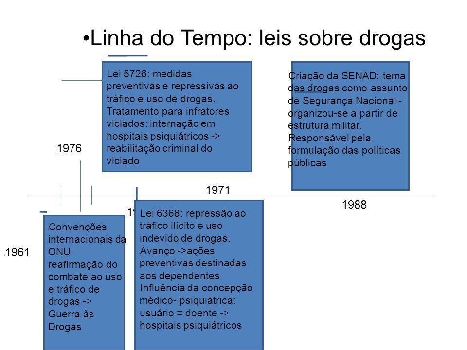 Linha do Tempo: leis sobre drogas l Convenções internacionais da ONU: reafirmação do combate ao uso e tráfico de drogas -> Guerra às Drogas l 1961 l 1971 l 1988 l Lei 5726: medidas preventivas e repressivas ao tráfico e uso de drogas.