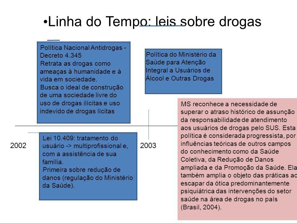 Linha do Tempo: leis sobre drogas l Política Nacional Antidrogas - Decreto 4.345 l Retrata as drogas como ameaças à humanidade e à vida em sociedade.
