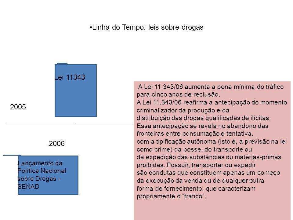 Linha do Tempo: leis sobre drogas l 2006 l Lei 11343 l 2005 l Lançamento da Política Nacional sobre Drogas - SENAD A Lei 11.343/06 aumenta a pena mínima do tráfico para cinco anos de reclusão.