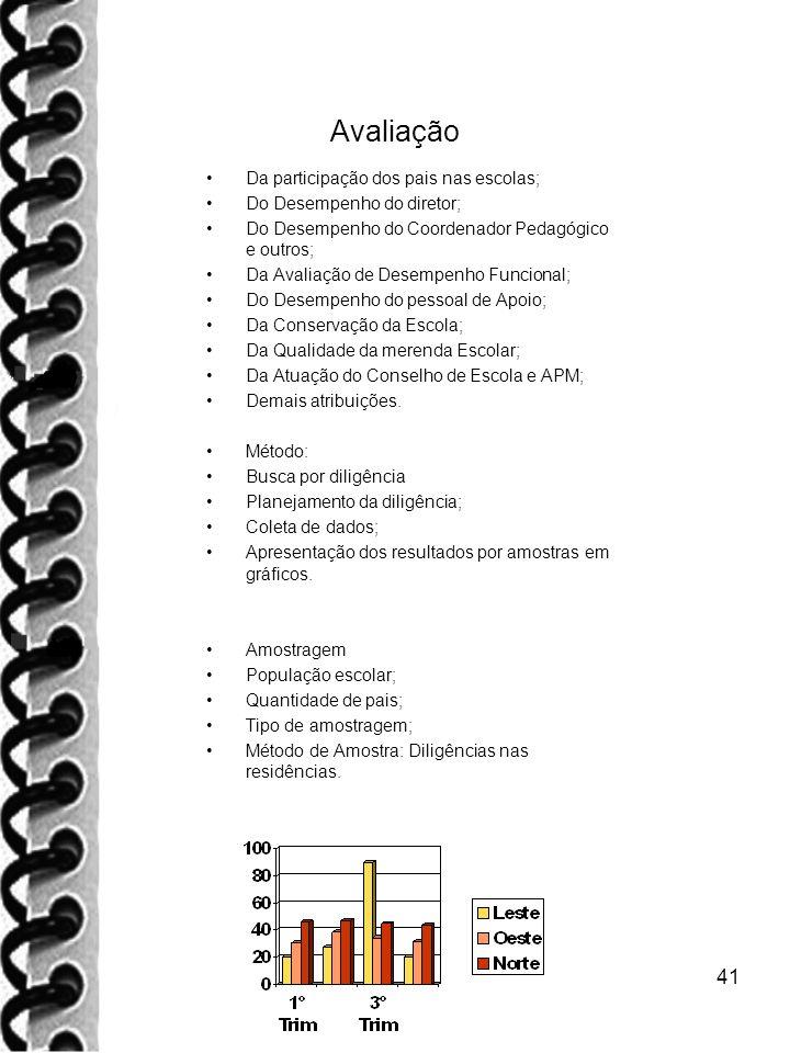 41 Avaliação Da participação dos pais nas escolas; Do Desempenho do diretor; Do Desempenho do Coordenador Pedagógico e outros; Da Avaliação de Desempe