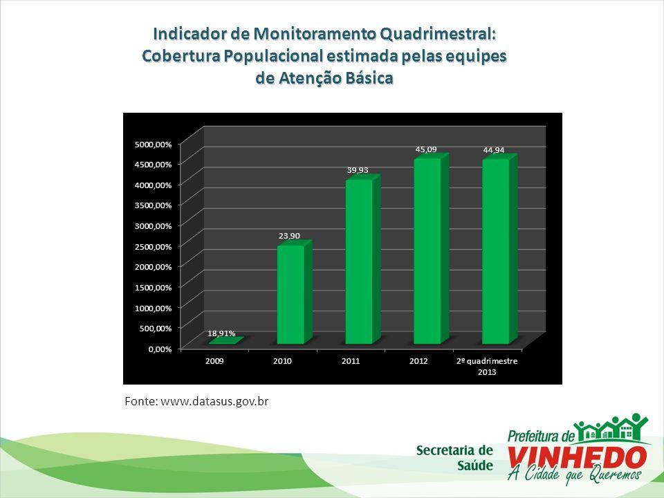 Evolução no total de Internações por Quadrimestre de 2012 ao 2º quadrimestre de 2013
