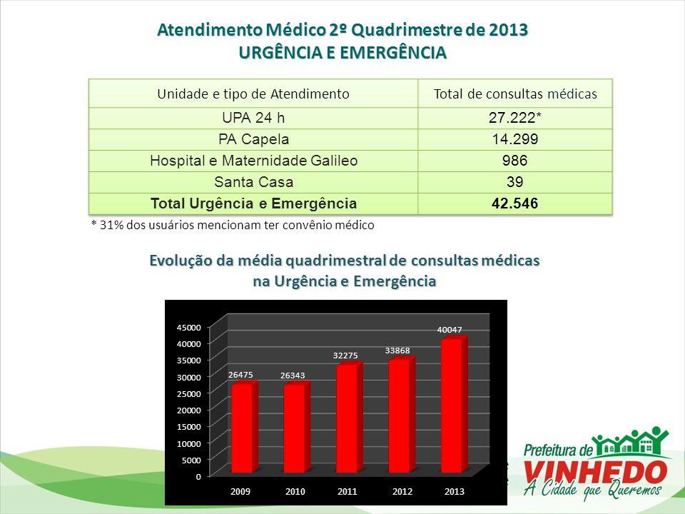 20112012 2013 Evolução do quantitativo de usuários atendidos com medicamentos não padronizados