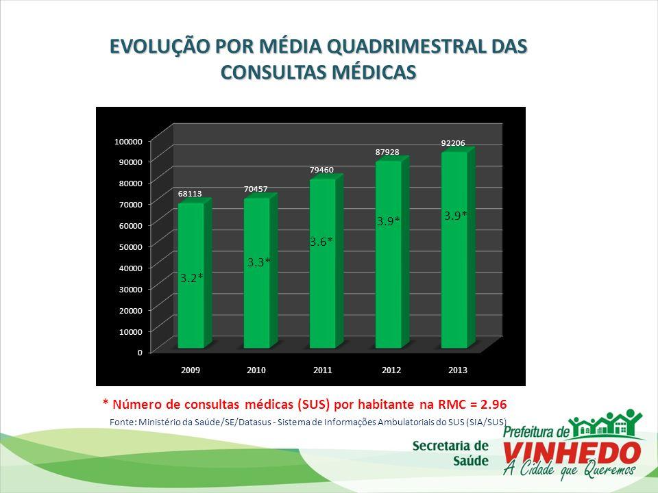 OUVIDORIAS EFETUADAS SOBRE OS SERVIÇOS DE URGÊNCIA CONSELHO MUNICIPAL DE SAÚDE
