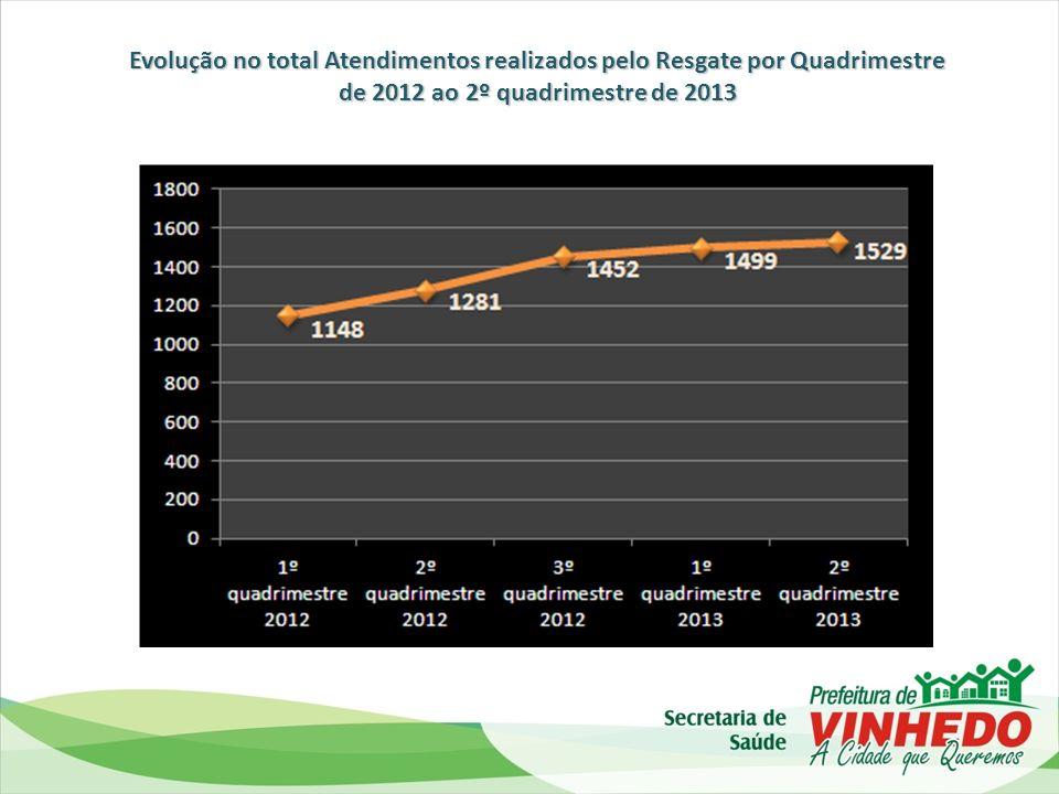 Evolução da Cobertura Vacinal contra Influenza em IDOSOS no município de Vinhedo desde 2009 até 2013: no município de Vinhedo desde 2009 até 2013: 2009 2010 2011 2012 2013