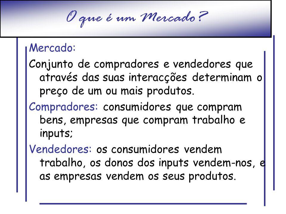 O que é um Mercado? Mercado: Conjunto de compradores e vendedores que através das suas interacções determinam o preço de um ou mais produtos. Comprado