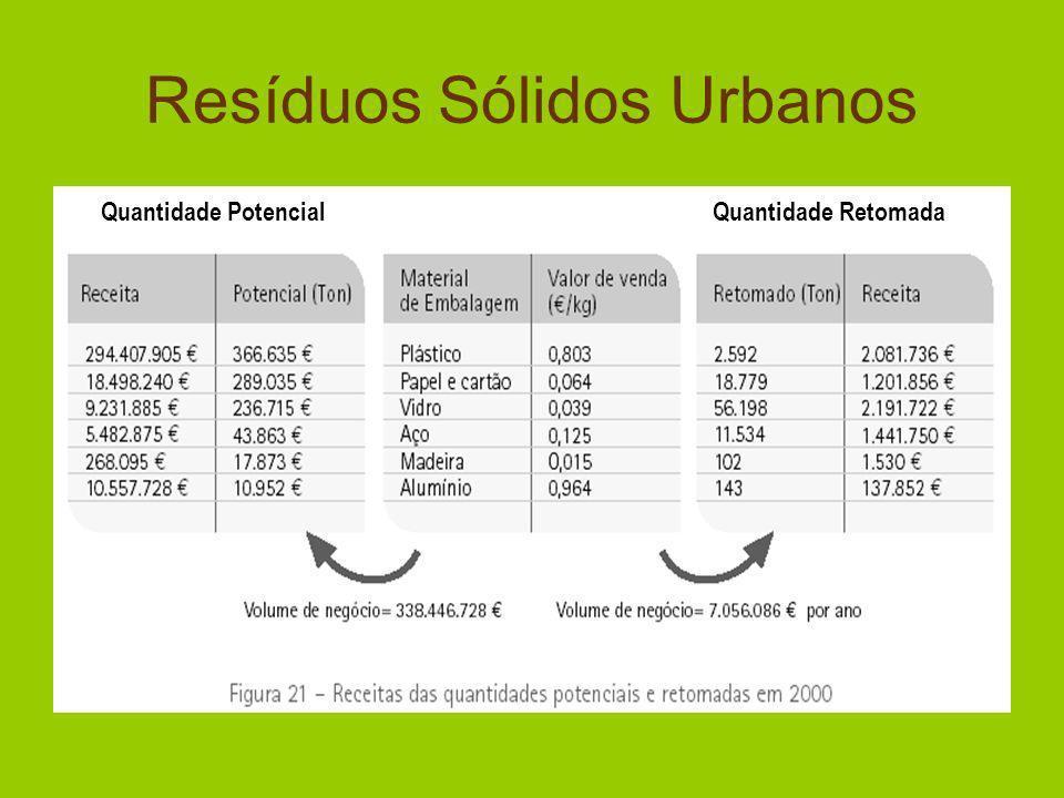 Resíduos Sólidos Urbanos Quantidade PotencialQuantidade Retomada