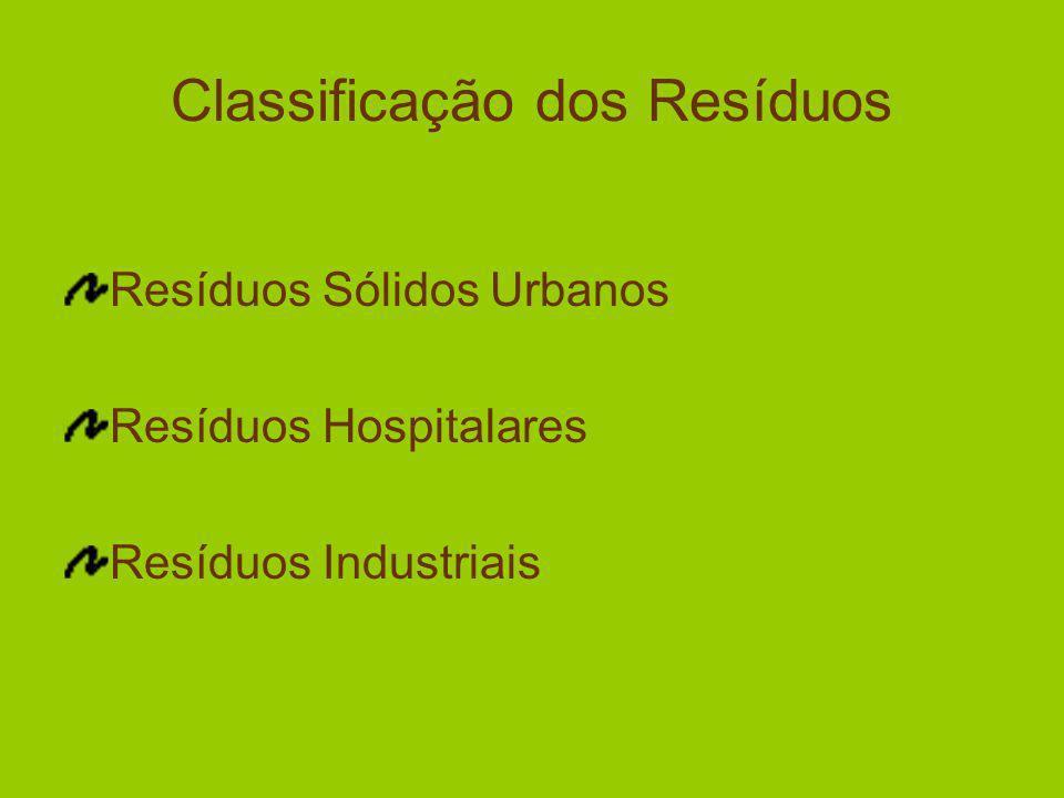 Classificação dos Resíduos Resíduos Sólidos Urbanos Resíduos Hospitalares Resíduos Industriais