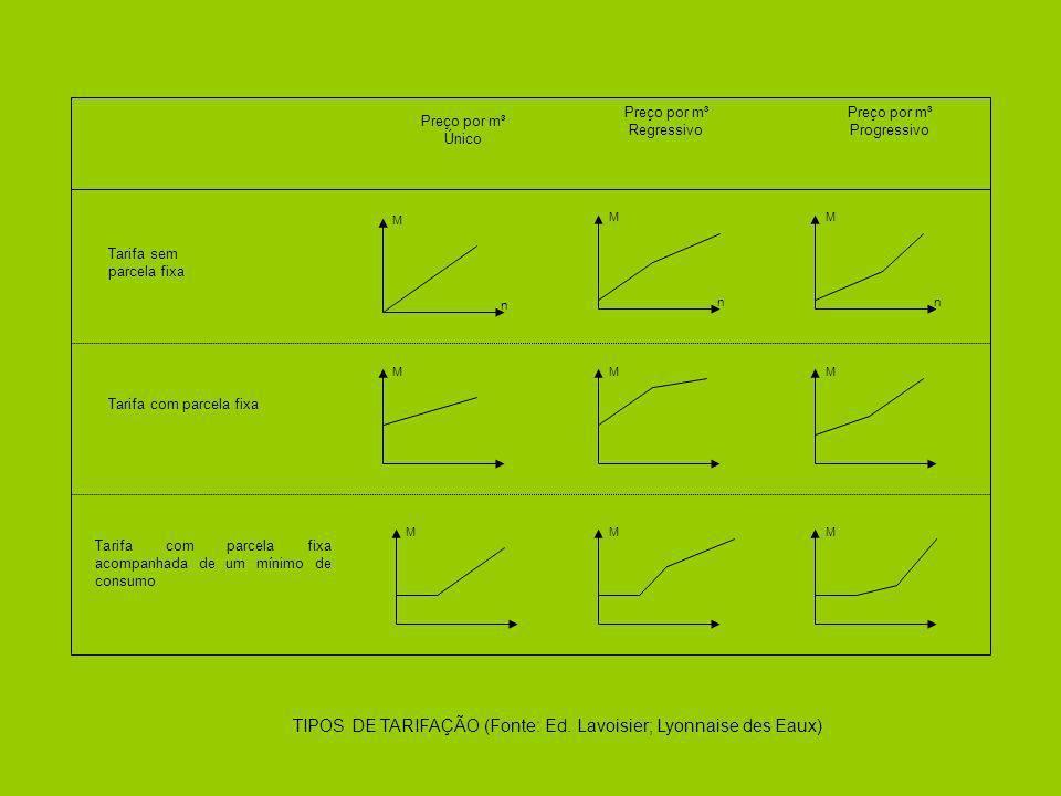 TIPOS DE TARIFAÇÃO (Fonte: Ed. Lavoisier; Lyonnaise des Eaux) M n M n M M n MM MMM Tarifa sem parcela fixa Tarifa com parcela fixa acompanhada de um m