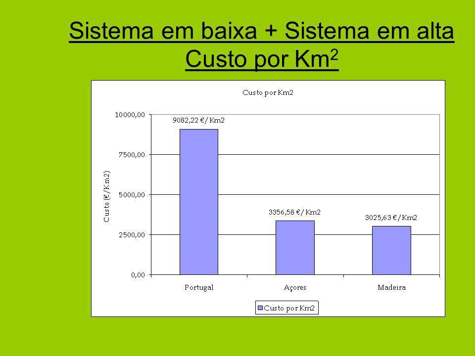 Sistema em baixa + Sistema em alta Custo por Km 2