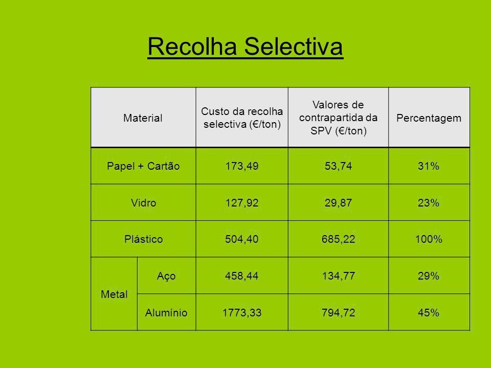 Recolha Selectiva Material Custo da recolha selectiva (/ton) Valores de contrapartida da SPV (/ton) Percentagem Papel + Cartão173,4953,7431% Vidro127,9229,8723% Plástico504,40685,22100% Metal Aço458,44134,7729% Alumínio1773,33794,7245%