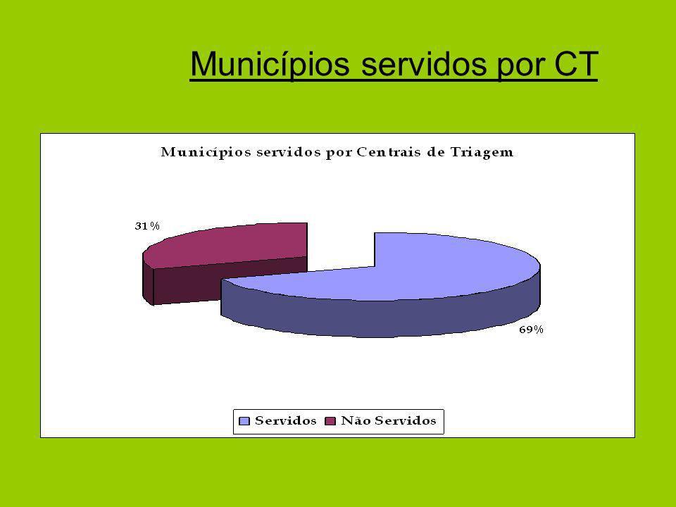 Municípios servidos por CT