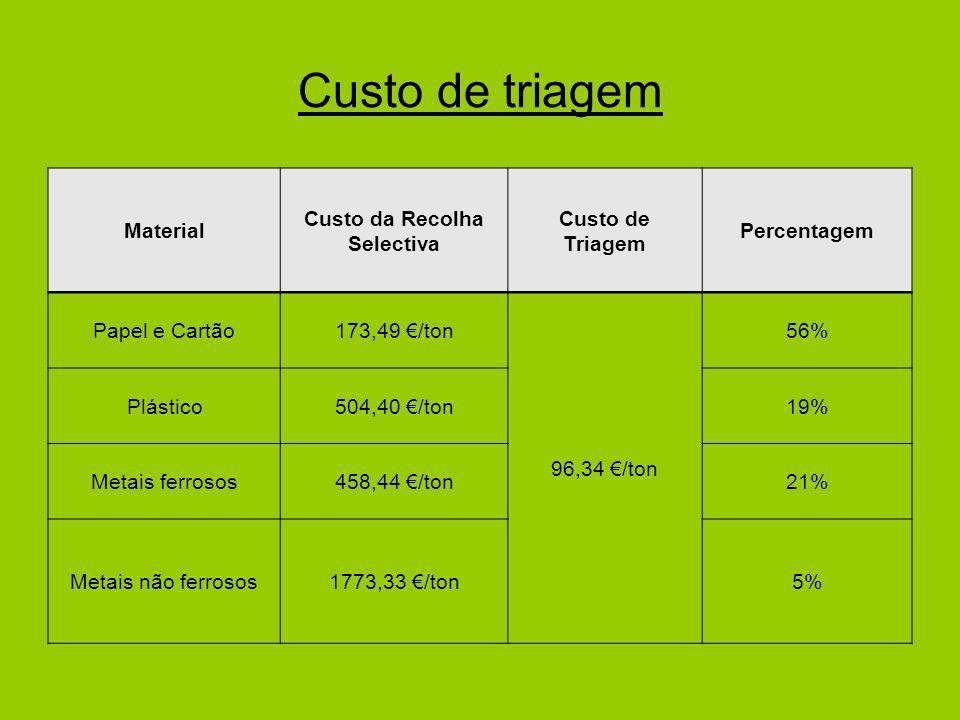 Custo de triagem Material Custo da Recolha Selectiva Custo de Triagem Percentagem Papel e Cartão173,49 /ton 96,34 /ton 56% Plástico504,40 /ton19% Metais ferrosos458,44 /ton21% Metais não ferrosos1773,33 /ton5%