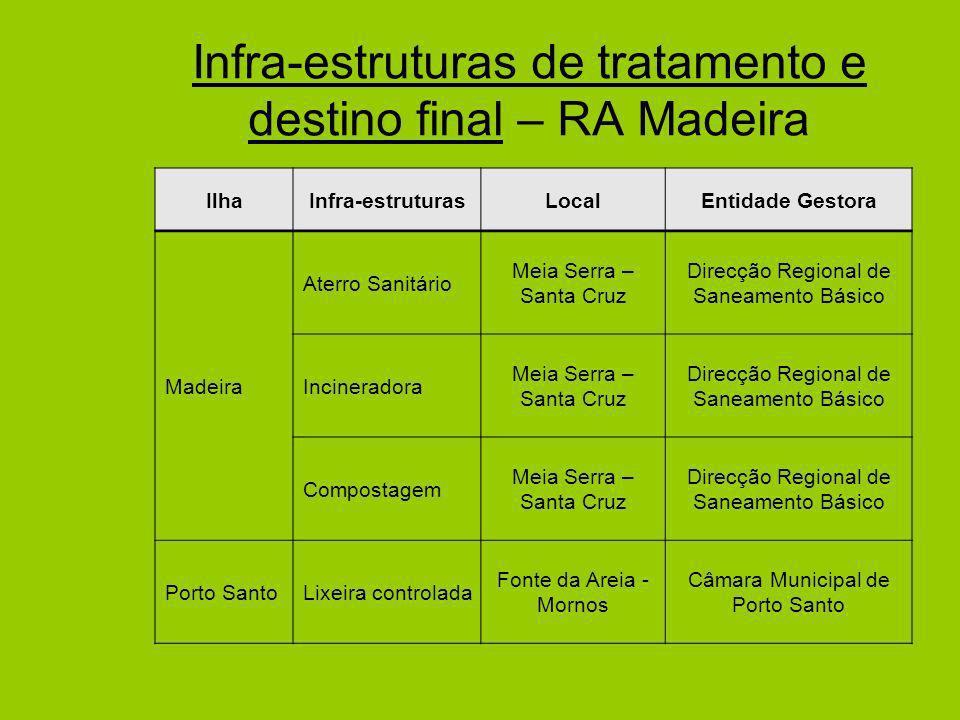 Infra-estruturas de tratamento e destino final – RA Madeira IlhaInfra-estruturasLocalEntidade Gestora Madeira Aterro Sanitário Meia Serra – Santa Cruz