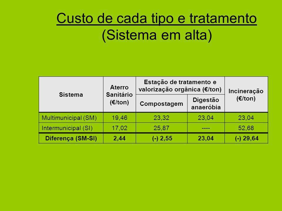 Custo de cada tipo e tratamento (Sistema em alta) Sistema Aterro Sanitário (/ton) Estação de tratamento e valorização orgânica (/ton) Incineração (/ton) Compostagem Digestão anaeróbia Multimunicipal (SM)19,4623,3223,04 Intermunicipal (SI)17,0225,87----52,68 Diferença (SM-SI)2,44 (-) 2,5523,04 (-) 29,64