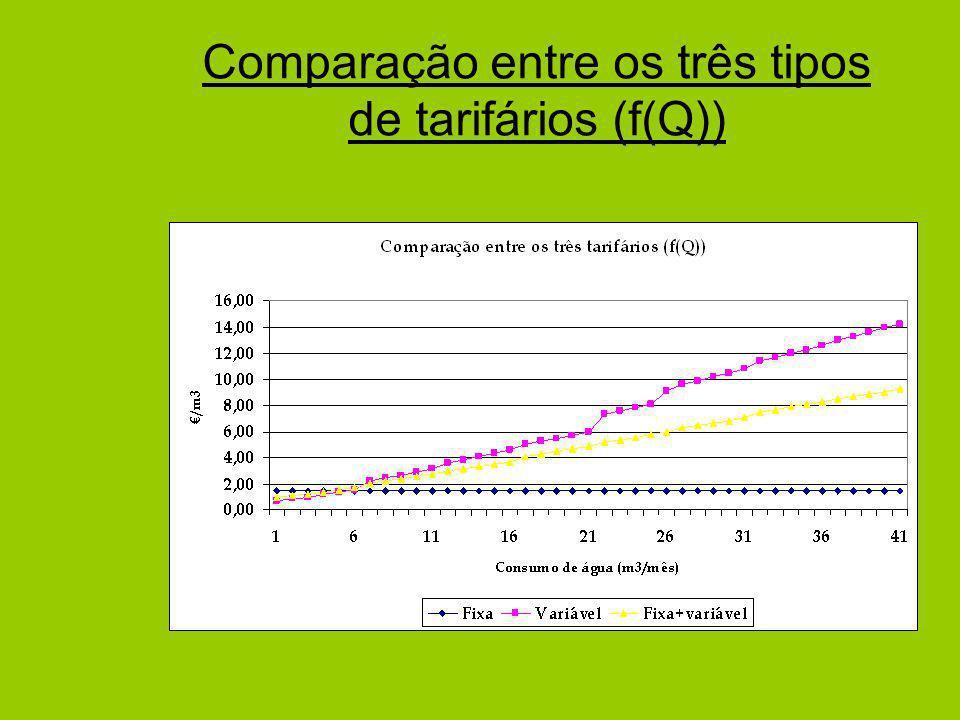 Comparação entre os três tipos de tarifários (f(Q))