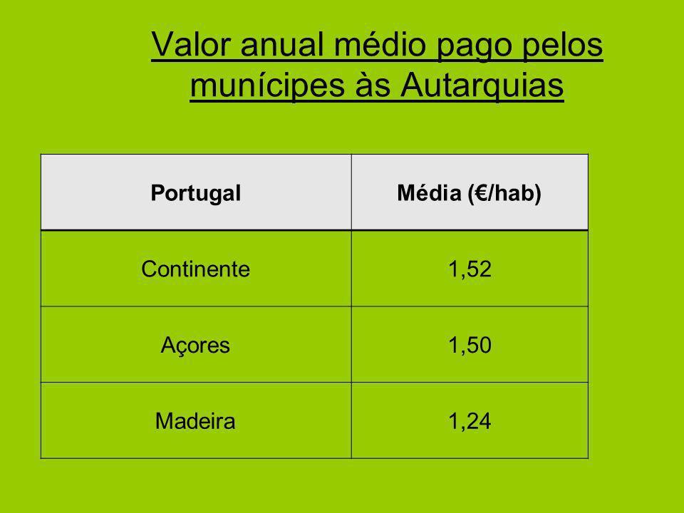 Valor anual médio pago pelos munícipes às Autarquias PortugalMédia (/hab) Continente1,52 Açores1,50 Madeira1,24