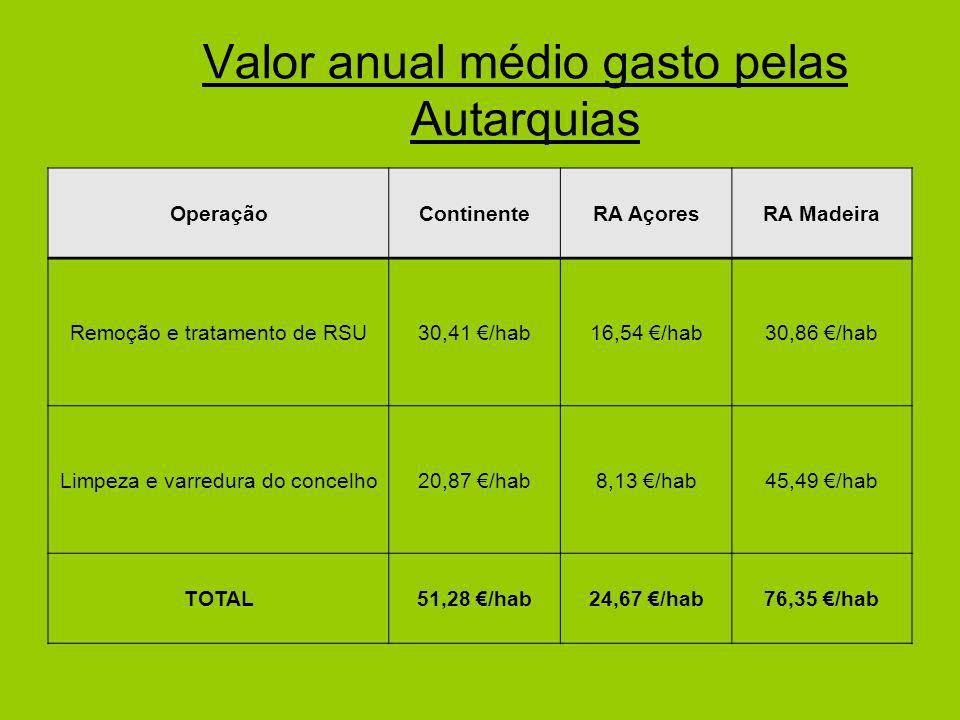Valor anual médio gasto pelas Autarquias OperaçãoContinenteRA AçoresRA Madeira Remoção e tratamento de RSU30,41 /hab16,54 /hab30,86 /hab Limpeza e varredura do concelho20,87 /hab8,13 /hab45,49 /hab TOTAL51,28 /hab24,67 /hab76,35 /hab