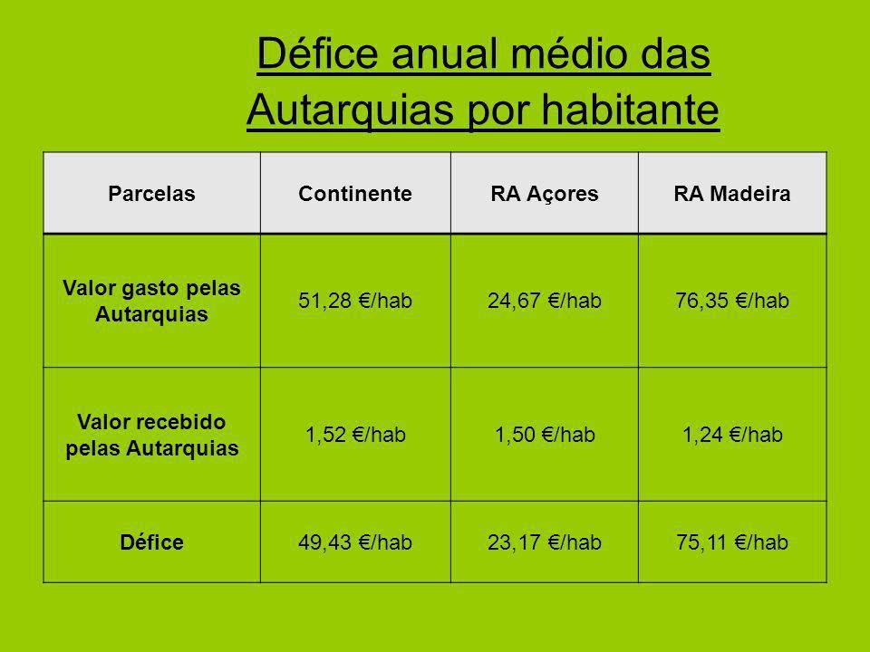 Défice anual médio das Autarquias por habitante ParcelasContinenteRA AçoresRA Madeira Valor gasto pelas Autarquias 51,28 /hab24,67 /hab76,35 /hab Valo