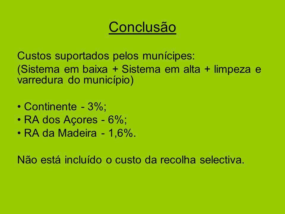 Conclusão Custos suportados pelos munícipes: (Sistema em baixa + Sistema em alta + limpeza e varredura do município) Continente - 3%; RA dos Açores - 6%; RA da Madeira - 1,6%.