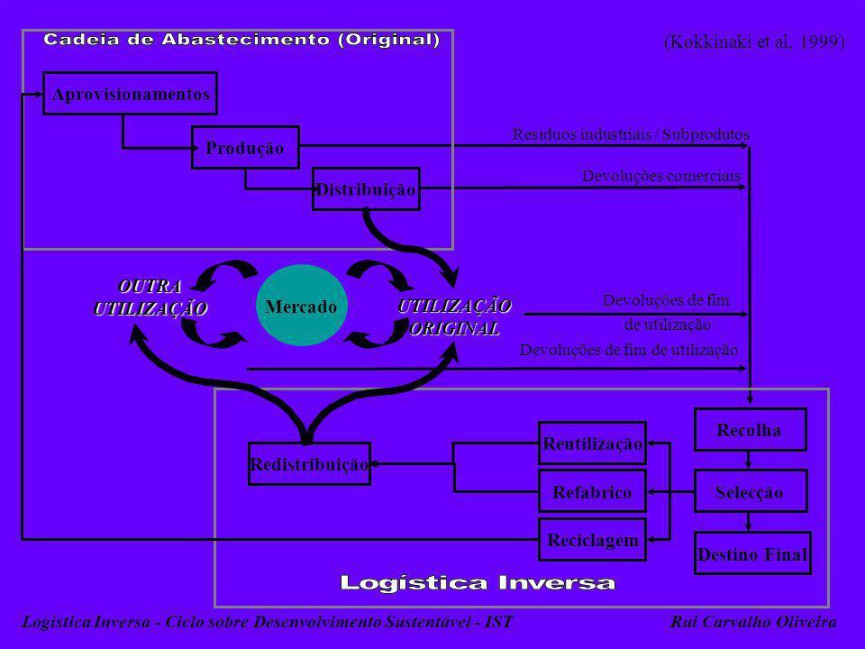 55 (Kokkinaki et al, 1999) Logística Inversa - Ciclo sobre Desenvolvimento Sustentável - ISTRui Carvalho Oliveira Aprovisionamentos Produção Distribui