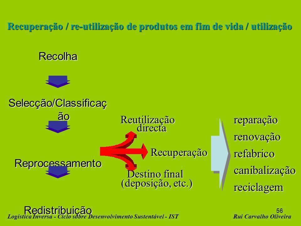 56 Recuperação / re-utilização de produtos em fim de vida / utilização Recolha Selecção/Classificaç ão ReprocessamentoRedistribuição Reutilização directa directa Recuperação Destino final (deposição, etc.) reparaçãorenovaçãorefabricocanibalizaçãoreciclagem Logística Inversa - Ciclo sobre Desenvolvimento Sustentável - ISTRui Carvalho Oliveira