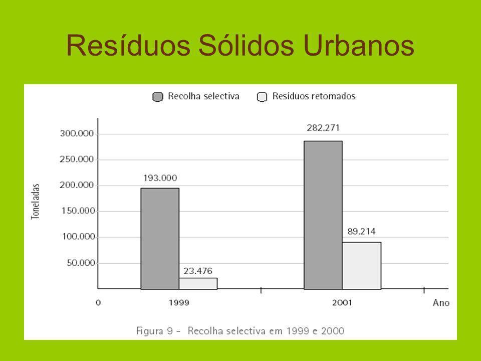 Resíduos Sólidos Urbanos EMBALAGENS