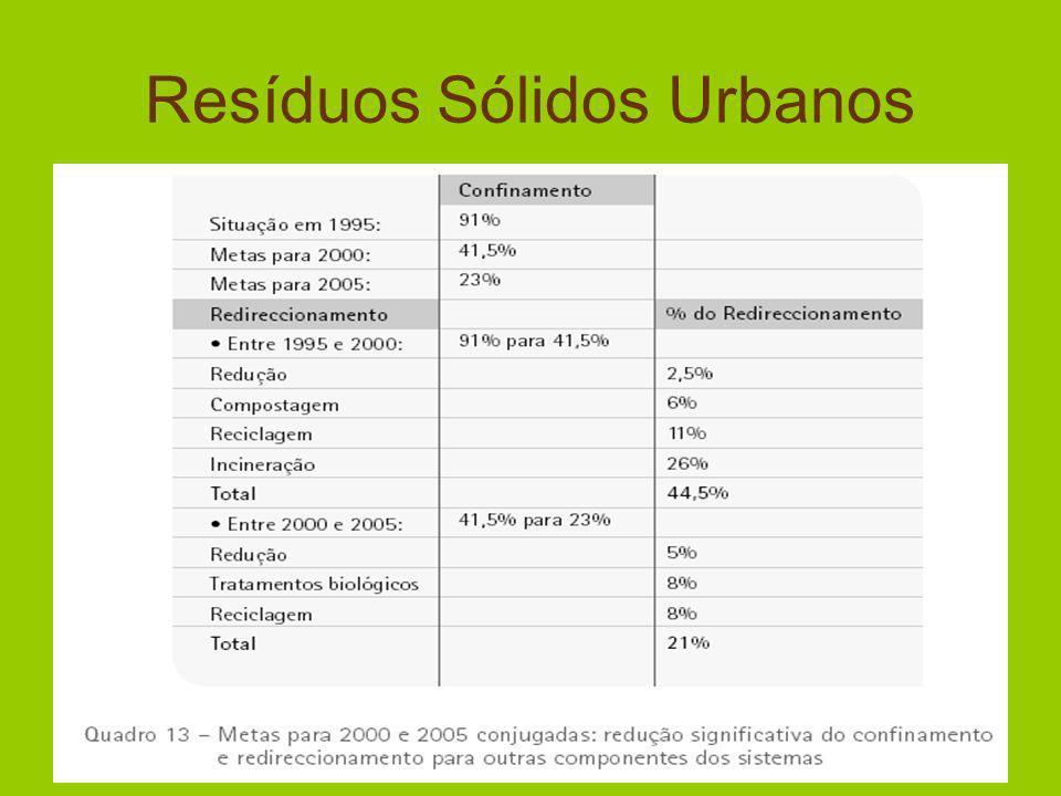 Limpeza e varredura do concelho Custo por habitante