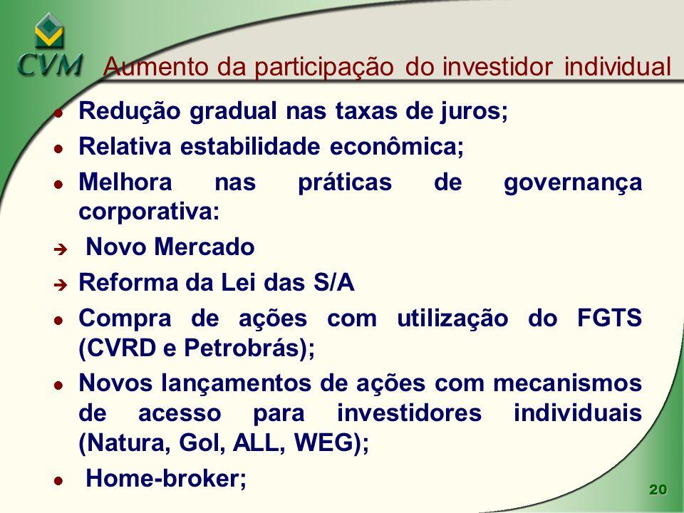 20 Aumento da participação do investidor individual l Redução gradual nas taxas de juros; l Relativa estabilidade econômica; l Melhora nas práticas de